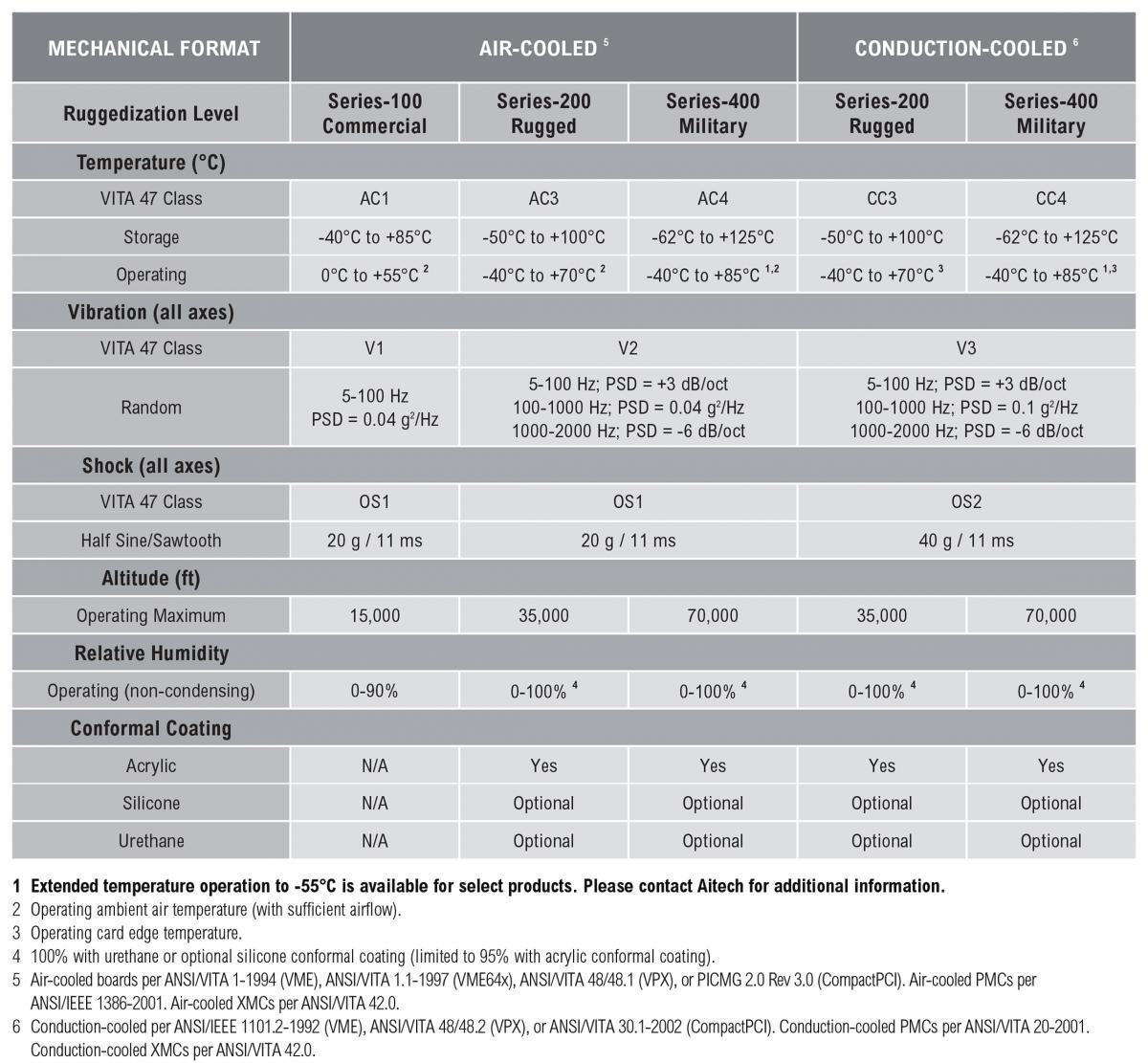 Military and Aerospace Ruggedization Table