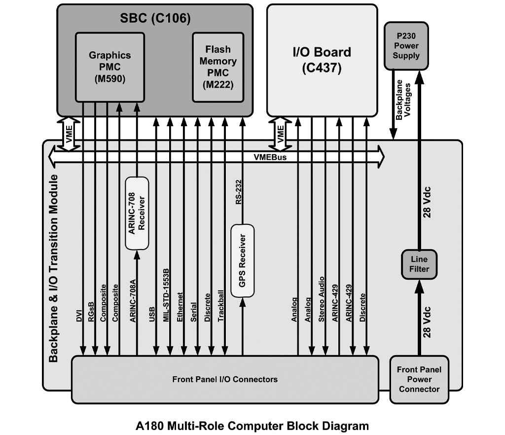 A180 Block Diagram