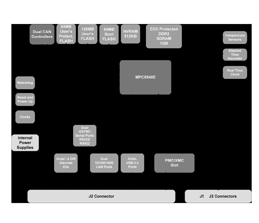 C925 Block Diagram