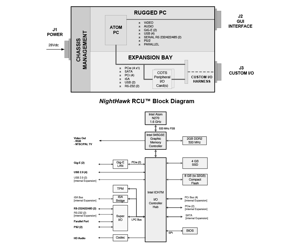 NightHawk RCU Block Diagram