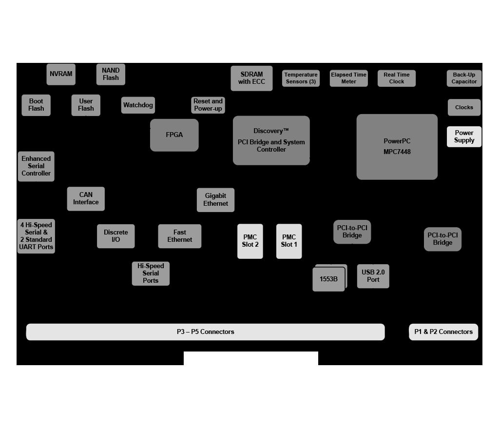 C104 Block Diagram