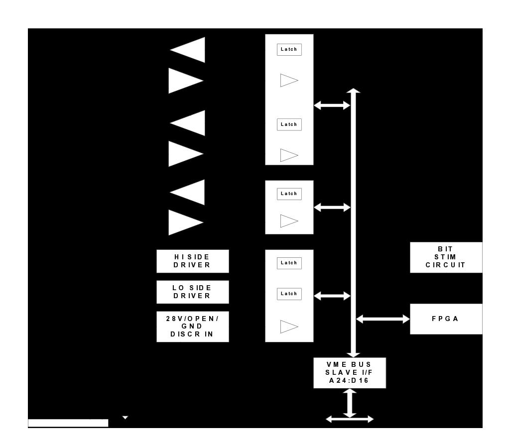 C430 Block Diagram