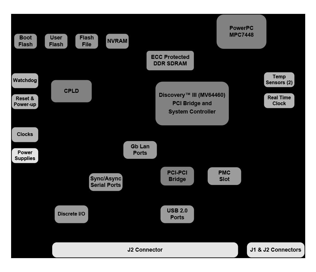 C901 Block Diagram