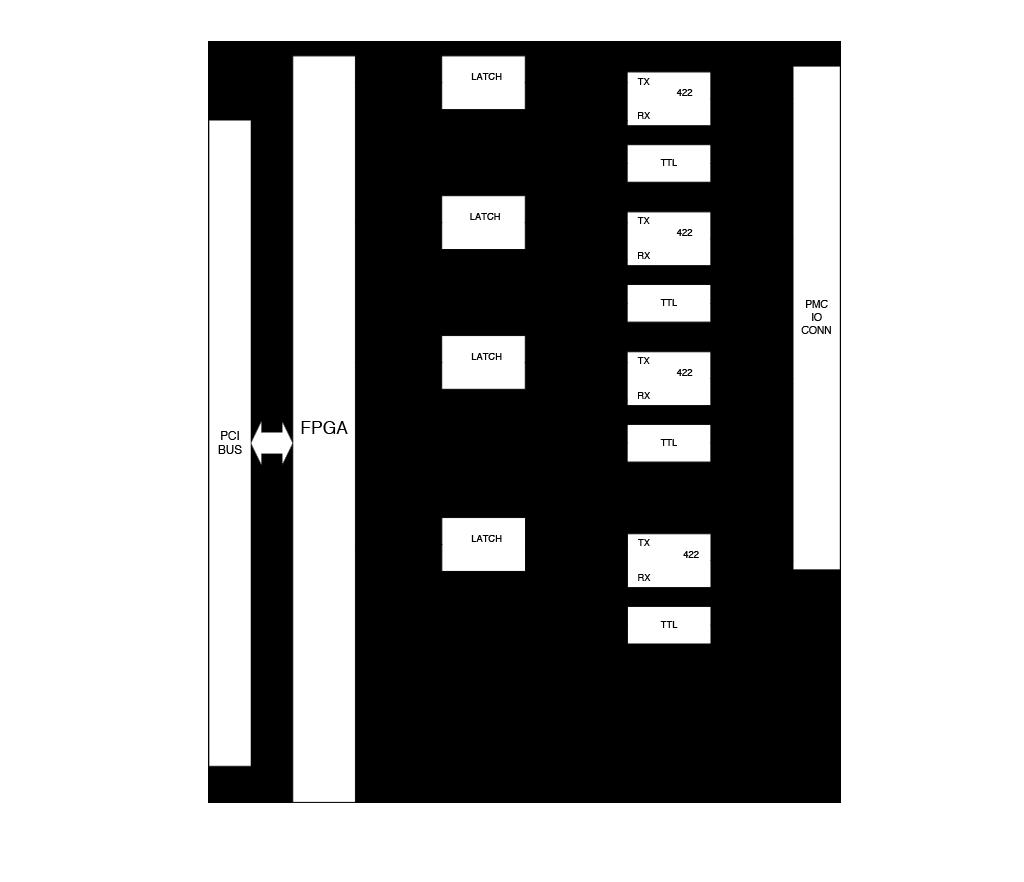 M451 Block Diagram
