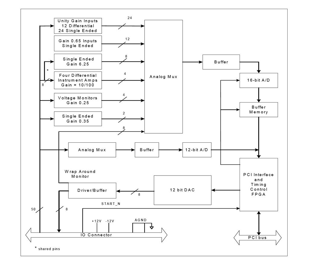 M453 Block Diagram