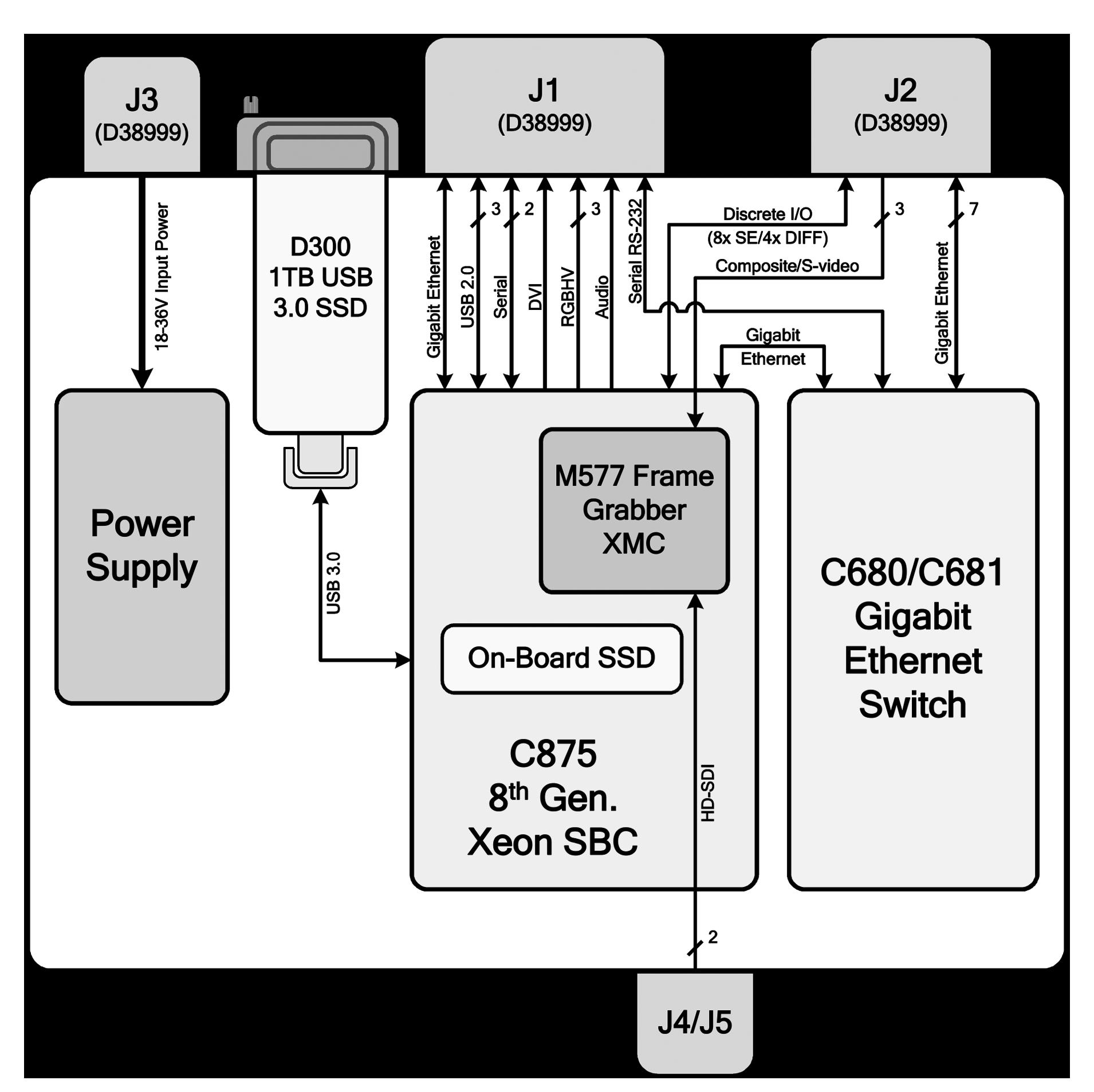 Aitech A192 Block Diagram