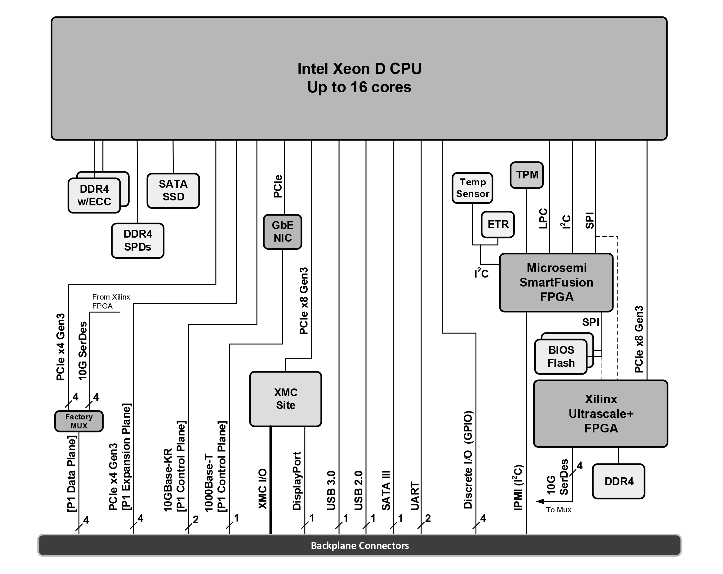 Aitech U-C8770 Block diagram